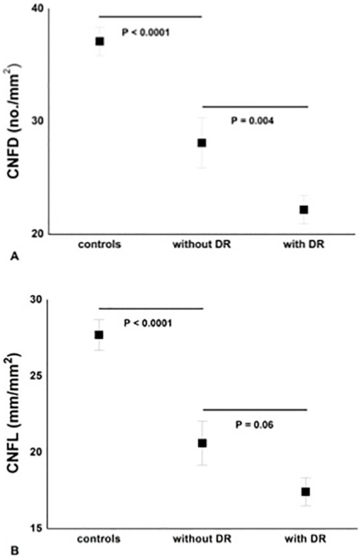 Significant and progressive loss of CNFD (A) and CNFL (B) between controls, diabetic patients 'without DR' (n = 17) and 'with DR' (n = 36).Results are expressed as mean ± SEM.