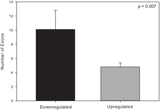 Exon number as a predictor of gene expression decrease.Downregulated genes had more exons than upregulated ones (t-test, P-value = 0.007, t = 2.848, df = 46). The genes used in this comparison were those found to be significantly different based on single factor (anoxia versus normoxia) general linear model across tissues (treatment effects only). Genes were included in this analysis regardless of their fold change. See the methods section for additional details surrounding this analysis.