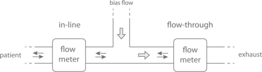 In-line and flow-through position.With the in-line position the flow meter simply records patient breathing but dead space will be increased. In the flow-through position the flow meter records the breathing offset by the added bias flow. If the bias-flow is not constant a second flow meter is needed to measure the bias-flow offset. If the bias flow is sufficient the volume of the flow meter will not add to dead space.