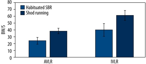 Average vertical loading rate (AVLR) and instantaneous vertical loading rate (IVLR) during pre-intervention shod running and post-intervention 6 weeks of simulated barefoot running (SBR).