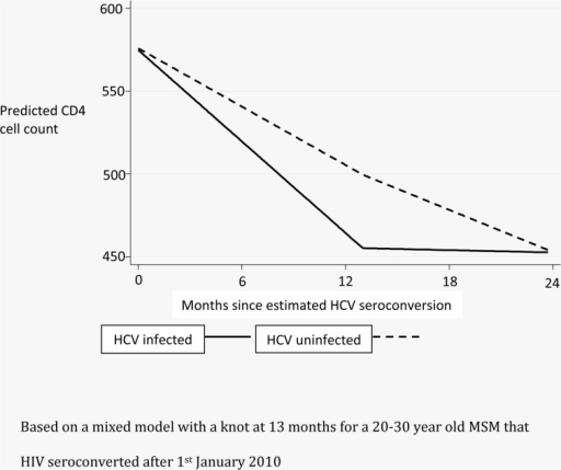 Predicted declines in CD4 counts comparing HCV infected individuals to those with similar HIV duration without HCV infection.