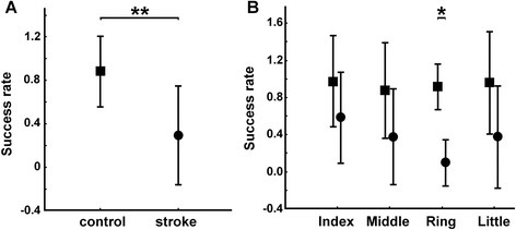 Multi-finger tapping. Group comparison between control subjects (square) and stroke patients (circle). a Mean success rate for each finger during one- and two-finger taps. b Mean success rate for each combination of finger(s) to activate (one or two fingers)