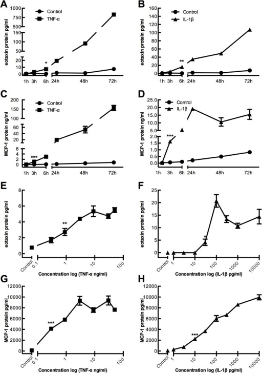 Time- and dose-dependent increase of eotaxin and MCP-1 protein expression in gingival fibroblasts stimulated by TNF-α and IL-1β.(A and C) TNF-α (50 ng/ml) stimulates eotaxin and MCP-1 protein expression, and (B and D) IL-1β (100 pg/ml) stimulates eotaxin and MCP-1 protein expression a time-dependent manner. (E and G) TNF-α stimulates eotaxin and MCP-1 protein expression, and (F and H) IL-1β stimulates eotaxin and MCP-1 protein expression in a dose-dependent manner.
