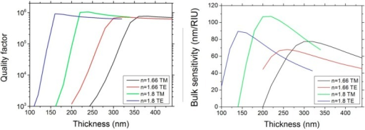 (Left) Quality factors in function of the waveguide thickness simulated for nSiON = 1.66 and 1.8 for both transverse electric (TE) and transverse magnetic (TM) polarizations; (Right) Bulk sensitivity in function of the waveguide thickness simulated for nSiON = 1.66 and 1.8 for both TE and TM polarizations.