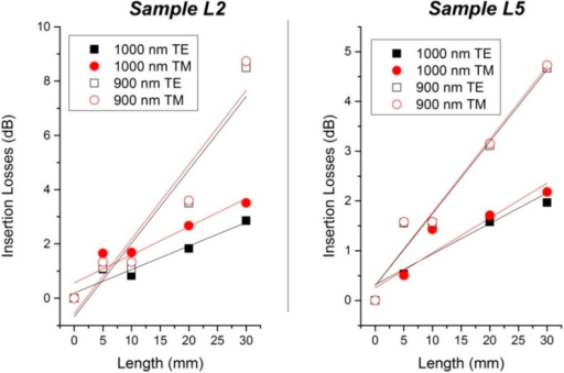 (Left) Propagation losses of sample L2; (Right) Propagation losses of sample L5.