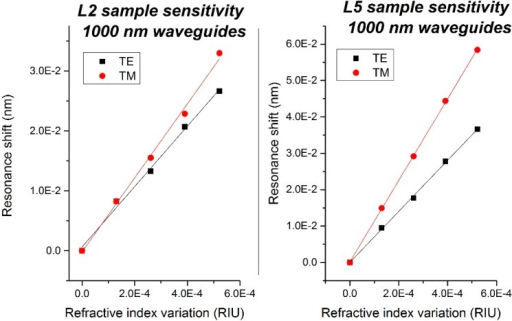 (Left) Sensitivity of the L2 sample; (Right) Sensitivity of the L5 sample.