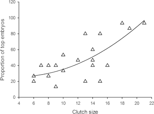 A total of 263 eggs (N = 22 clutches) of water snake were checked for the positon of their embryos within 12 hours post-laying.The proportions of eggs with top embryos (i.e. embryos located at the top of the egg) increased as non-linear function of clutch-size. Regression line is plotted as a quadratic fit (r = 0.75; F2, 19 = 12.27; P = 0.0004; equation y = −1.7925x + 0.2385x2 + 29.3186).