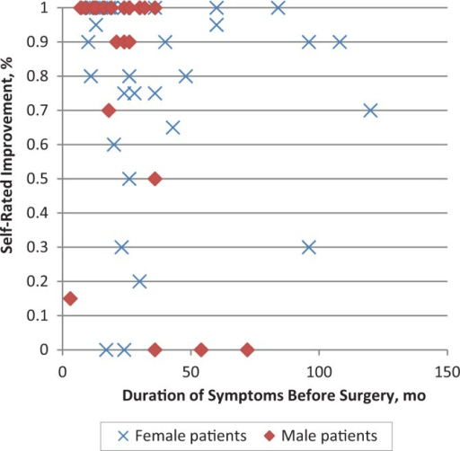 Self-rated postoperative improvement for male and female patients compared with preoperative duration of symptoms.