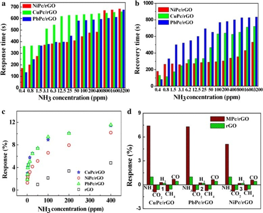 a Response times, b recovery times, c response of rGO and MPc/rGO hybrid sensors versus NH3 concentrations at room temperature, d response of rGO and MPc/rGO hybrid sensors to 50 ppm NH3, CO2, H2, CH4, and CO gas
