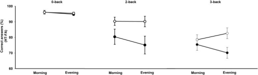 Accuracy scores (percentage of correct responses minus false alarms) in the N-back task according to the working memory load condition (0-, 2-, 3-back), the time of day (morning, evening), and the chronotype (morning type, evening type). Filled circles: morning types; open circles: evening types.