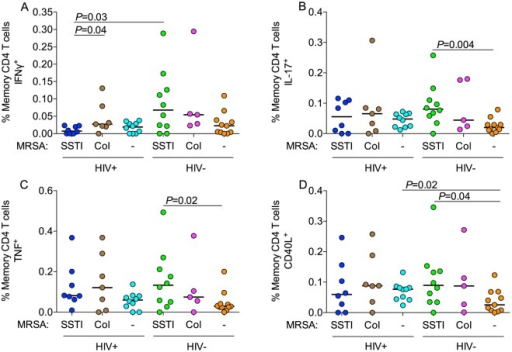MRSA-specific memory CD4 T cells.Flow cytometry analysis of MRSA-specific memory (CD27+CD45RO+ or CD27-) CD4 T-cell responses in HIV-infected or HIV-uninfected participants with MRSA SSTI, colonization or neither. Frequency of memory CD4 T cells producing (A) IFNγ, (B) IL-17, (C) TNF and (D) CD40L. For all figures, horizontal lines indicate medians. P-values were calculated using the Mann-Whitney U test.