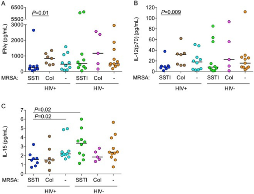Cytokine concentrations released into supernatant.Supernatant concentrations of IFNγ (A) and drivers of IFNγ production, IL-12 (B) and IL-15 (C), after MRSA stimulation of PBMCs were assayed using the Luminex platform. P-values were calculated using the Mann-Whitney U test.