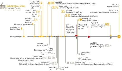 a timeline indicating the 8 year diagnostic odyssey for patients c1 and c2
