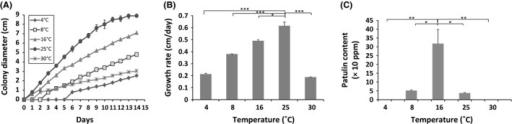 Growth curves (A), radial growth rates (cm/day) (B), and patulin production (ppm) of Penicillium expansum NRRL 35695 on Czapek glucose agar medium under different temperatures. Five different temperatures were tested (4°C, 8°C, 16°C, 25°C, and 30°C) with pH and aW values fixed to 5.2 and 0.99, respectively. The results shown are the mean of three technical replicates for each condition. The standard errors of the mean (SEM) are represented by error bars: *P < 0.05; **P < 0.01; ***P < 0.001.
