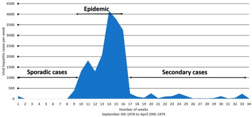 Gulmarg Kashmir Epidemic, 1978–1979. Weekly occurrence of 20,083 hepatitis E cases reported from 200 villages (n = 600,000) from 4 September 1978 to 29 April 1979 (34 weeks). Epidemic curve lasted from the 8th to the 17th week (nine weeks). Prior to and following the epidemic, only isolated cases of hepatitis E were recorded, suggesting that person-to-person transmission was not of major consequence to the development of the epidemic.