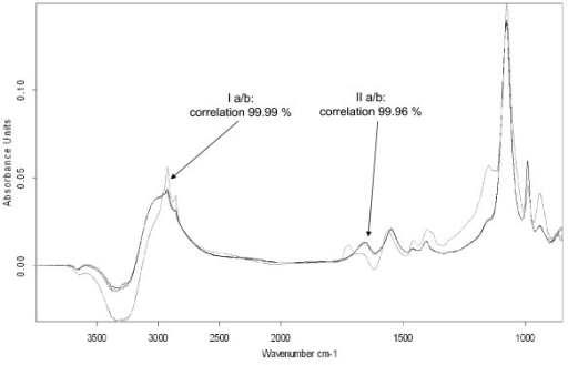 Reproducibility of spectra measurements. This figure displays four spectra of two fermentation derived samples after double application. A comparison of the corresponding two spectra of each sample showed correlations of above 99.9%.