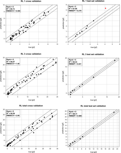 Validation of the developed PLS based quantification procedure of rhamnolipids. Results for the predictive quality of the performed cross validations and test set validation for rhamnolipid 1 (RL 1), rhamnolipid 3 (RL 3) and rhamnolipid total (RL total).