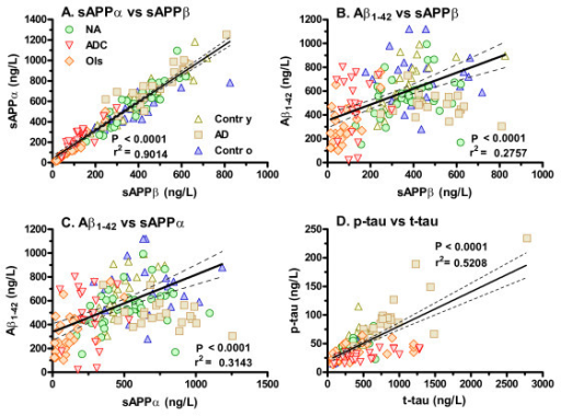 Selected marker correlations across patient groups. The four panels show relationships between markers: Panel A between sAPPα and sAPPβ, Panel B between Aβ1-42 and sAPPβ, Panel C between Aβ1-42 and sAPPα, and Panel D between p-tau and t-tau. Symbols for all four panels are defined in Panel A. The diagonal lines show linear regressions with 95% confidence intervals; each panel lists the P value and r2 for the regression. Abbreviations are those given in Figure 1.