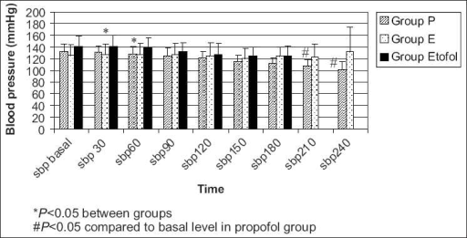The systolic blood pressures were significantly decreased in propofol group compared to etomidate and etofol group at 30 and 60 seconds and significantly lower than the basal levels at 210 and 240 seconds
