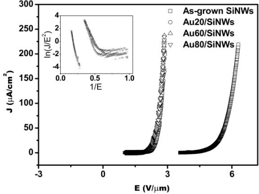 J-E curves of SiNWs coated with different thicknesses of Au film and post-annealed at 650°C, which show that the 650°C post-annealing processing of Au/SiNWs makes J-E curves shifting to lower applied field and enhances FE properties of SiNWs. The similar results have been obtained in Au/SiNWs with different thicknesses. The inset shows corresponding F-N plots.