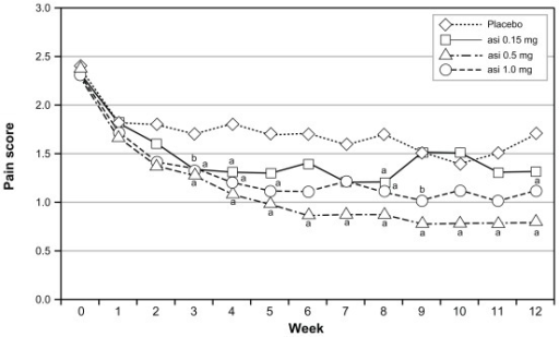 Effects of asimadoline on pain scores in D-IBS patients with at least moderate pain at baseline: asimadoline (asi) and placebo were administered twice daily for up to 12 weeks. Pain scores were collected daily and averaged numerically on a weekly basis. Week 0 represents the 2-week baseline period. As is apparent, with 0.5 mg and 1.0 mg dose levels, a substantial reduction in pain occurred, compared with placebo. Copyright © 2008. Reproduced with permission from Alimentary Pharmacology & Therapeutics. Mangel AW, Bornstein JD, Hamm LR, et al. Clinical trial: asimadoline in the treatment of patients with irritable bowel syndrome. Aliment Pharmacol Ther. 2008;28(2):239–249.Note:aP < 0.05; bP < 0.10.Abbreviation: D-IBS, diarrhea-predominant irritable bowel syndrome.