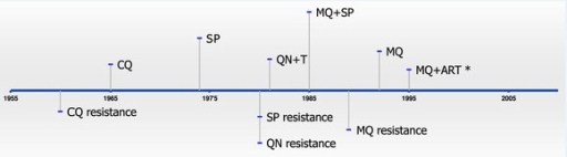 Timeline showing the official use of anti-malarials (top) and anti-malarial resistance (bottom) in Thailand. In some cases, anti-malarials were in use prior to becoming the official anti-malarial and, therefore, drug resistance existed prior to official use (e.g., CQ). CQ = chloroquine; SP = sulphadoxine-pyrimethamine; QNN = quinine; QNN + T = quinine + tetracycline; MQ = mefloquine; ART = artemisinin. *MQ + ART began being used as a standard therapy for Plasmodium falciparum in Tak Province and the south-eastern border with Cambodia (Trat Province).