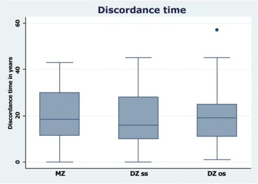 Discordance time (years) in RA affected twin pairs according to zygosity.MZ denotes monozygotic, DZss dizygotic same sexed, and DZos dizygotic opposite sexed. From the bottom up the smallest observation, lower, median, upper quartile, and the largest observation is shown. There is one outlier among the DZos pairs.