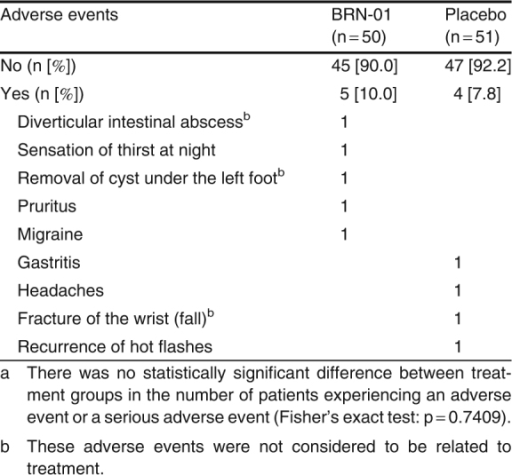 Table III. Adverse events occurring in the two treatment groupsa