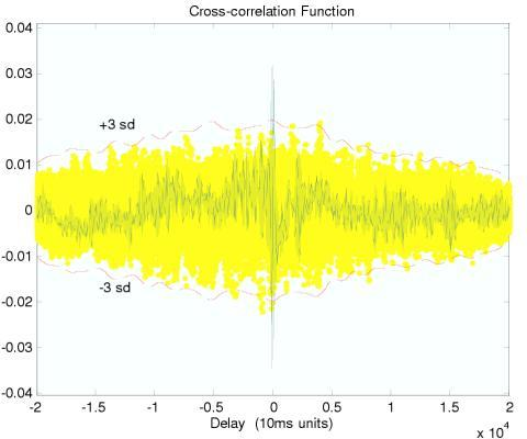 Cross correlation function of the perfusion signal with reference to the arterial pulse (green trace) superimposed on a background (yellow) of 16 surrogate cross correlation functions computed from phase-randomization. The upper and lower red dash lines demarcate the boundaries of ± 3 standard deviations of the surrogates.