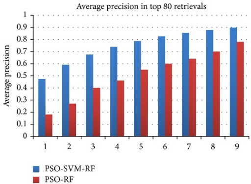 Performance of the proposed PSO-SVM-RF compared against PSORF [33].