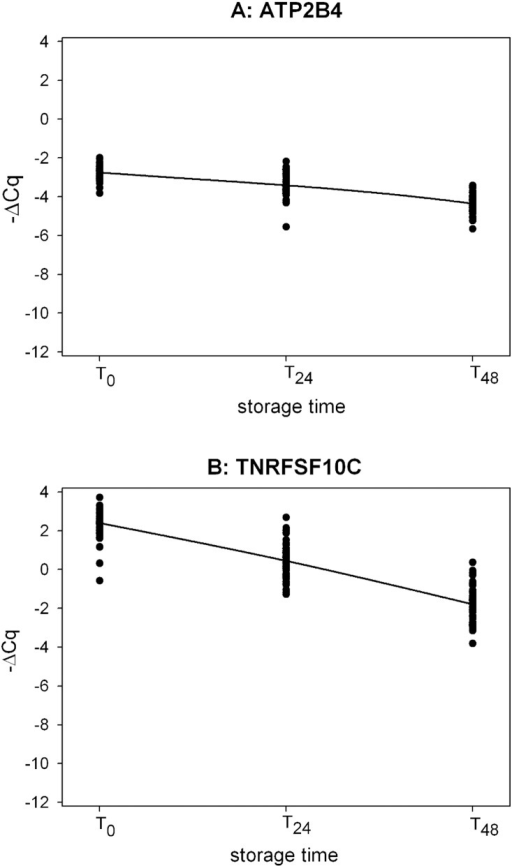 Time-course profile of EDTA down-regulation biomarkers in the validation study.1A: ATP2B4_S (mixed model contrasts: T24 vs T0, p-value <0.0001; T48 vs T0, p-value <0.0001); 1B: TNFRSF10C_S (mixed model contrasts: T24 vs T0, p-value <0.0001; T48 vs T0, p-value <0.0001). ΔCq = (Cqbiomarker – Cqmeanref) with Cqmeanref = mean of the Cq values of the 3 reference genes.