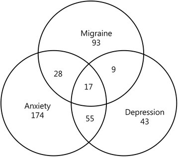 Venn diagram for distribution of subjects with anxiety, depression and migraine.