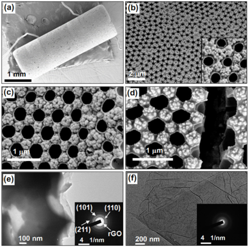 Morphologies of composite films and GO sheets.(a) A low magnification SEM image of SnO2-rGO film (Film-1.0) on the whole tube; (b)–(d) SEM images of Film-1.0, Film-0.5, and Film-4.0, respectively; (e) TEM image of Film-1.0; (e) TEM image of pure GO sheets.