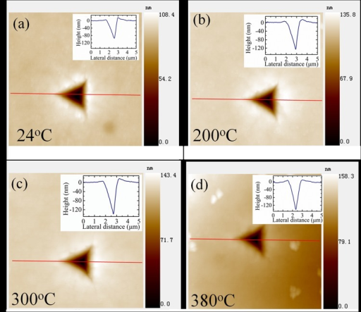 Topography micrographs of indentation impressions at 24°C, 200°C, 300°C, and 380°C.The cross-section curves of the indentation impressions were also plotted as inset figures.