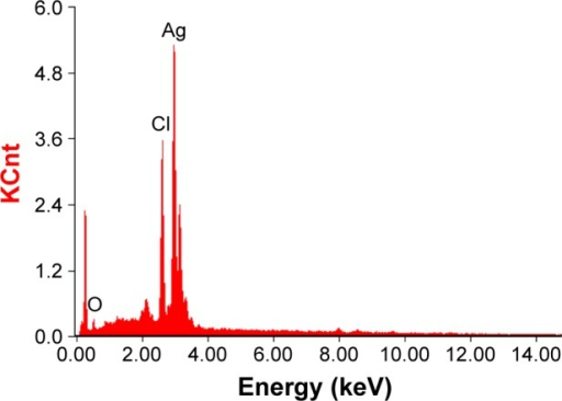 SEM–EDS spectrum of AgNPs. A strong peak at 3 keV confirms the presence of Ag.Abbreviations: SEM–EDS, scanning electron microscopy–energy-dispersive spectroscopy; AgNPs, silver nanoparticles.