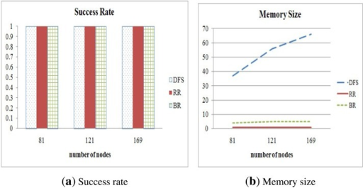 Success rate and memory size in relation to various node counts.