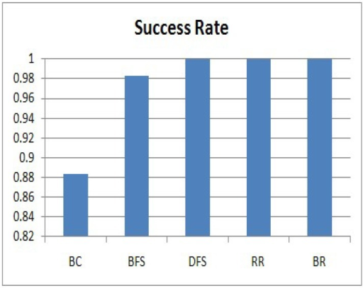 Success rate.