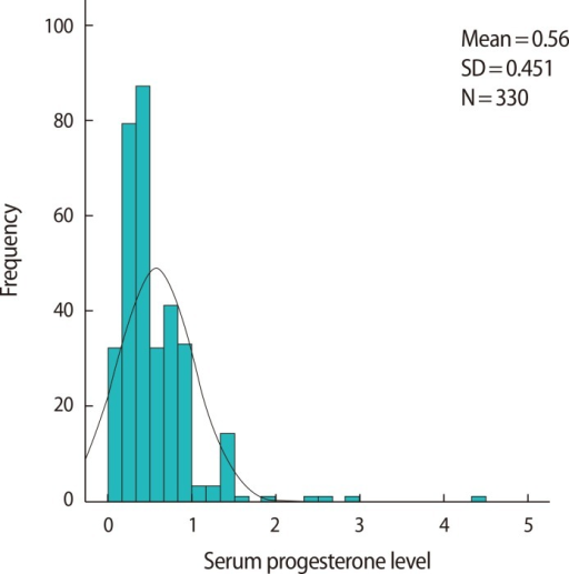 Histogram of serum progesterone levels on triggering day. The mean serum progesterone level was 0.56 ng/mL (standard deviation [SD], 0.45 ng/mL; range, 0.1-4.4 ng/mL).