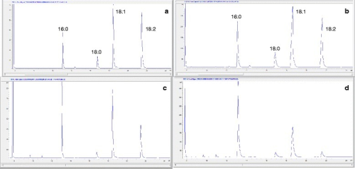 GC-FID FAME profile of enzymatic and alkali-catalyzed Jatropha and Palm biodiesel. a Chromatogram of Jatropha biodiesel catalyzed with NaOH. Fatty acid methyl esters (FAME) are: hexadecanoic (16:0), octadecanoic (18:0), cis-9 octadecenoic (18:1n9c cis-9) and cis-9, 12 octadecadienoic (18:2n6 cis-9, 12) b TL-catalyzed Jatropha biodiesel chromatogram. c Chromatogram of palm biodiesel catalyzed with NaOH. d Chromatogram of palm biodiesel produced with TL enzymatic catalyst