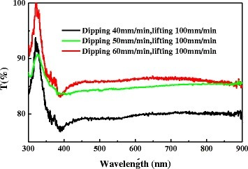 Optical transmittance spectra of AgNWs/PVC/AgNWs films fabricated with different dipping and lifting speeds