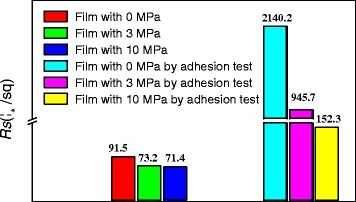 Change of sheet resistance of the films before/after adhesion test with 3 M adhesive tape