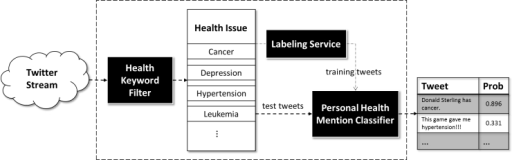Framework for personal health mention detection over Twitter. First, tweets are filtered into bins according to health issue topic. A portion of the tweets are supplied to a labeling service. The labeled data is then applied to train a classifier to detect personal health mentions.