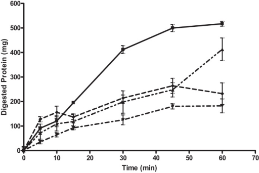 Bovine serum albumin digestion in gastric phase of a model gut system with and without FMC3 Alginate. The graph shows total protein recovered from model gut system after TCA (trichloroacetic acid) precipitation to stop enzyme activity and remove undigested polypeptides. 0.5 g BSA was digested alone (control digestion) and in the presence of varying concentrations of FMC3. Control digestion is represented as as (■) and digestion with FMC3 at 125 mg as (▴), 250 mg (▾) and 500 mg (♦). All samples were tested in triplicate, errors are shown as standard deviation. At T[60] by the end of the gastric phase, 125, 250 and 500 mg of FMC3 alginate significantly inhibited the gastric digestion of protein by 52.8% (P = 0.004), 70.9% (P = 0.001499) and 73.06 (P = 0.01846) respectively (t-test).