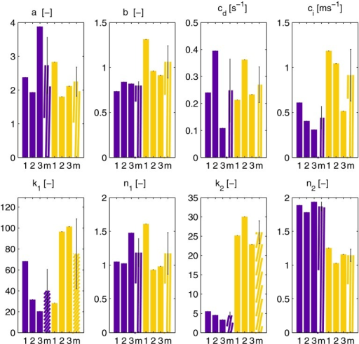 Parameter values obtained by fitting the model to experimental results for networks that have polymerized for 2 (purple) or 1 (yellow) h. Results of three independent measurements are shown per condition (1,2,3), together with the mean value (m). The errorbar indicates the standard deviation. The parameter values illustrate that the networks that polymerized 1 h show more strain stiffening (, ), faster recovery after the LAOS sequence () and more viscous dissipation (, ) than the networks that polymerized 2 h