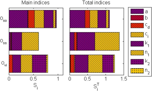 The three outputs used for the sensitivity analysis quantify the softening , strain stiffening  and viscous  effects. The main index, , shows the contribution of a parameter to the variance of an output, while the total index,  illustrates the higher-order contributions interactions with other parameters