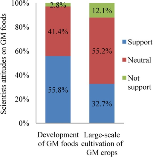 The attitudes of Chinese scientists about GM foods and large-scale production of GM crops (2007–2008).There were 254 respondents.
