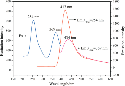The excitation and emission spectra of α-Si3N4 nanowires.The excitation spectrum monitored at 417 nm indicated two excitation peaks at 254 nm and 369 nm. The emission spectra were measured under 254 nm and 369 nm excitation, respectively.