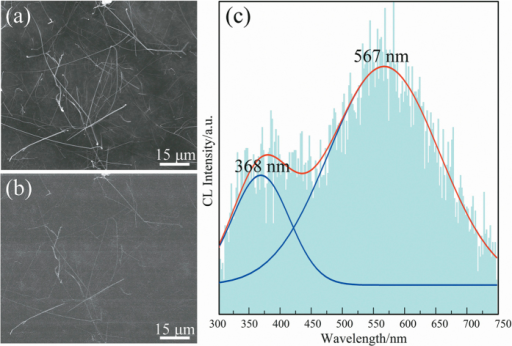 (a–b) SE and CL images of the α-Si3N4 nanowires; (c) Room-temperature CL spectra of α-Si3N4 nanowires with a focused electron beam at an accelerating voltage of 30 kV.