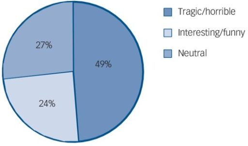 Attitudes to the thread starter's suicide (n = 344).