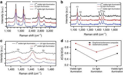 Evolution of Raman spectra on illumination.(a) Comparison of the Raman spectrum of a graphene/4-(decyloxy) azobenzene hybrid film after 90-min illumination with visible light, UV light and visible light again to probe the effect of isomerization. (b) The same experiment on azobenzene powder. (c) 4-(decyloxy)azobenzene Raman peaks C3, C4 and C5 extracted from graphs in a showing the change of peaks ratio on illumination, which confirms the isomerization. (d) Dependence upon illumination of I(C3)/I(C4) for both hybrid material and powders.